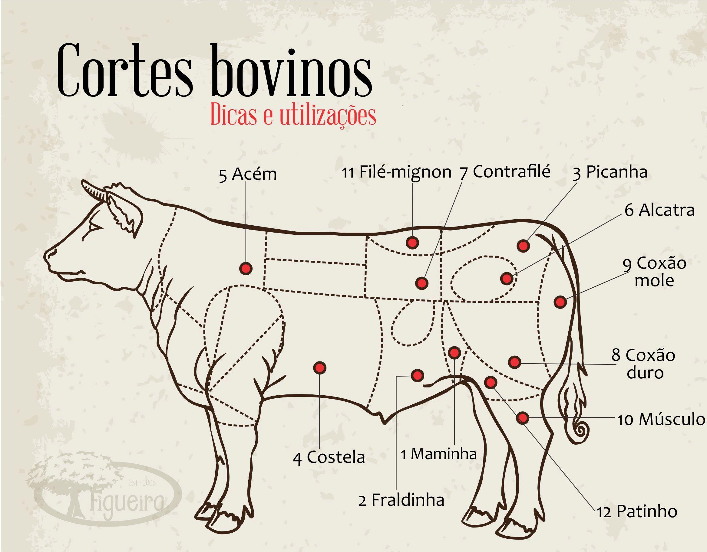 cortes bovinos